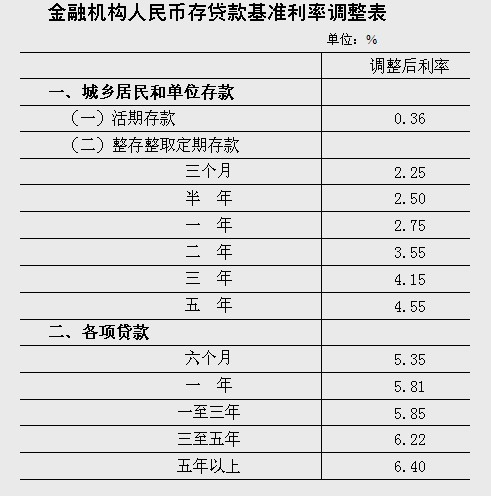 中国人民银行决定上调金融机构人民币存贷款基准利率