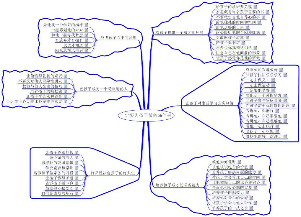 树状思维导图模板下载
