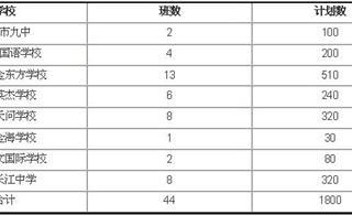 """[注意]宜昌""""小升初""""入学政策重大调整"""
