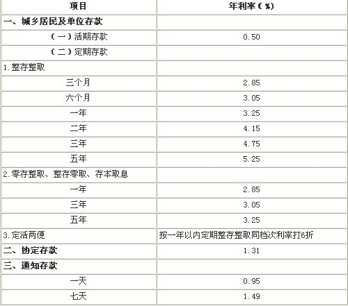4月6日中国人民银行决定上调金融机构人民币存贷款基准利率