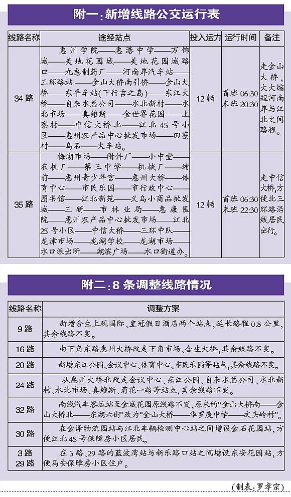 惠州市区将增加34、35路公交线 8条线路有调整
