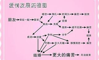 """恋爱""""流程图""""揭秘爱情走向"""