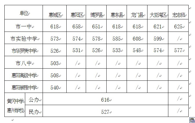 2011年惠州重点高中录取分数线