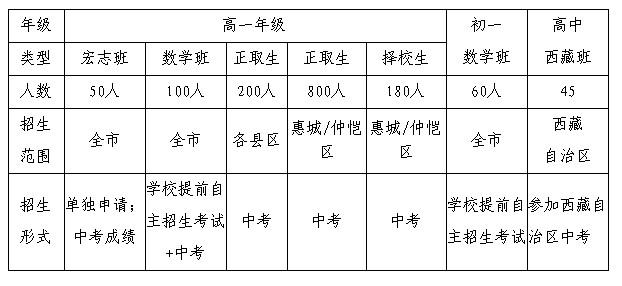 惠州市华罗庚中学2012年秋季招生问答