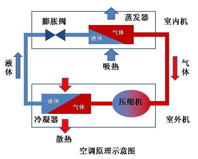 冷暖空调利用这一结果用一个四通阀将二者调换使用,夏季室内用蒸发器图片