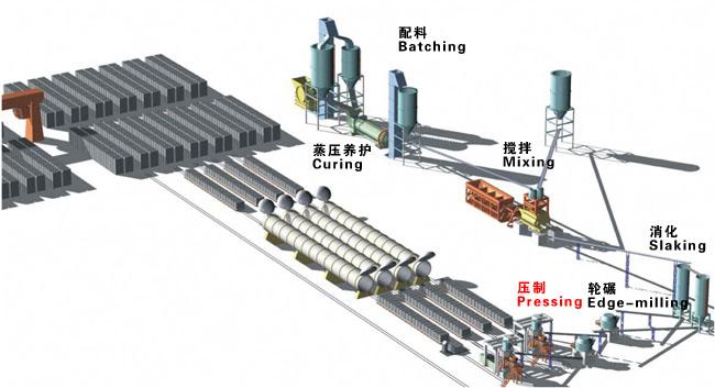 加气砖设备生产线生产工艺流程